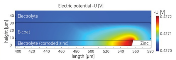 Simulation results showing the electric potential in an e-coat and electrolyte.