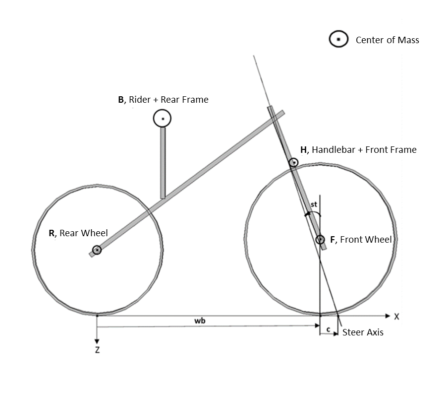 An image of the basic schematic of a bicycle.