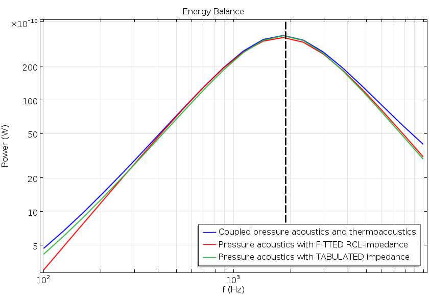 Plot showing the power balance.