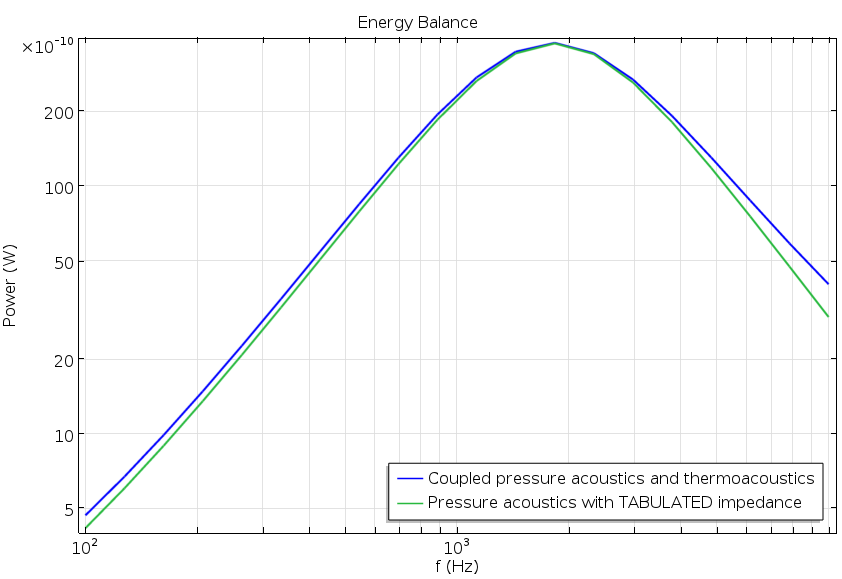 Graph of the energy balance.