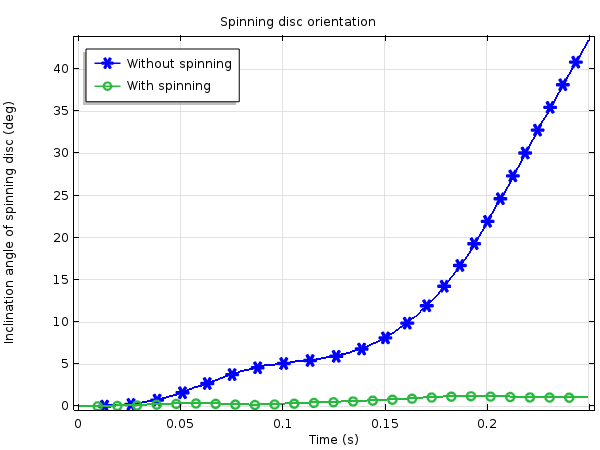 Plot comparing the spinning disc orientation both with spinning and without.
