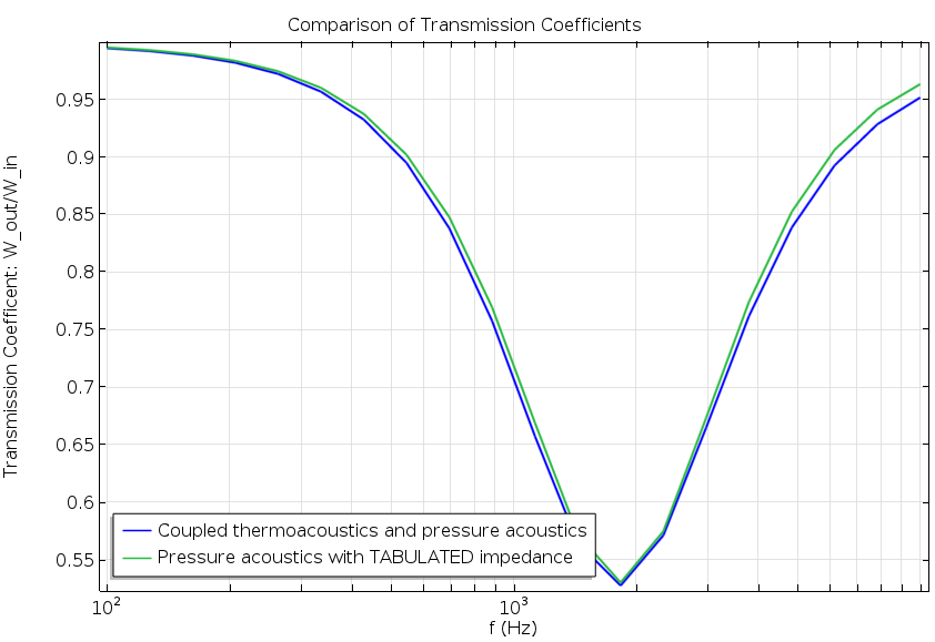 Plot comparing transmission coefficients.