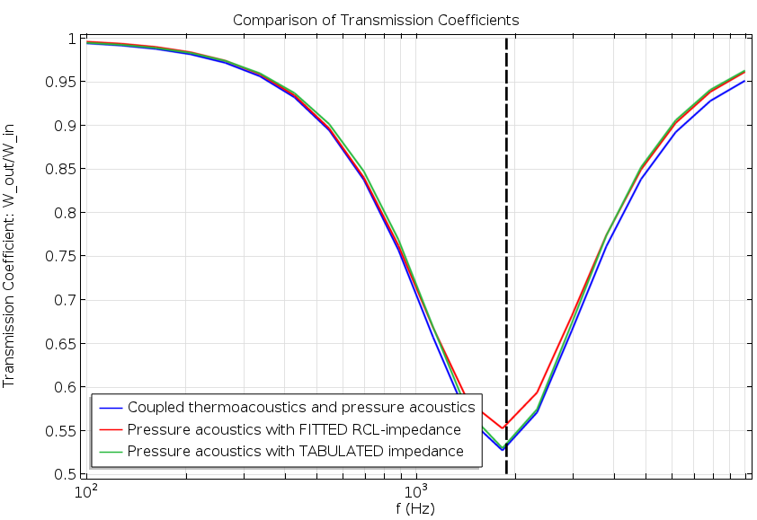 Image comparing transmission coefficients.