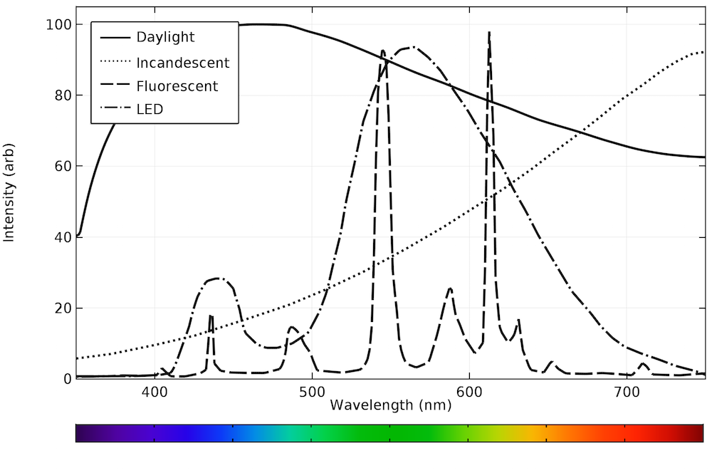 A graph of the combined plots of the emission spectra for different light sources.