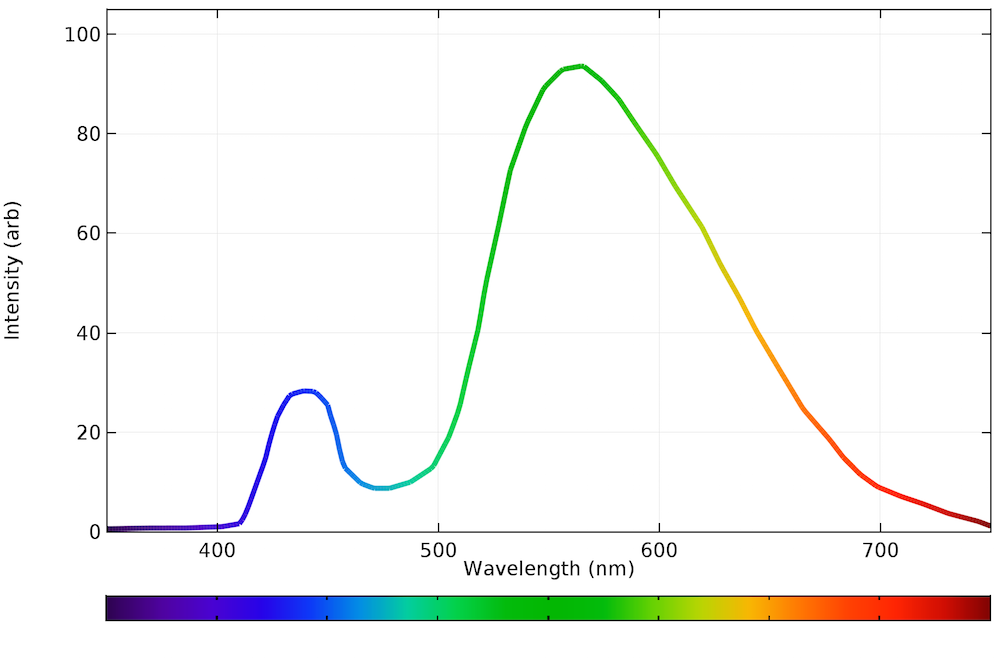 A plot of the emission spectrum of a white LED bulb.