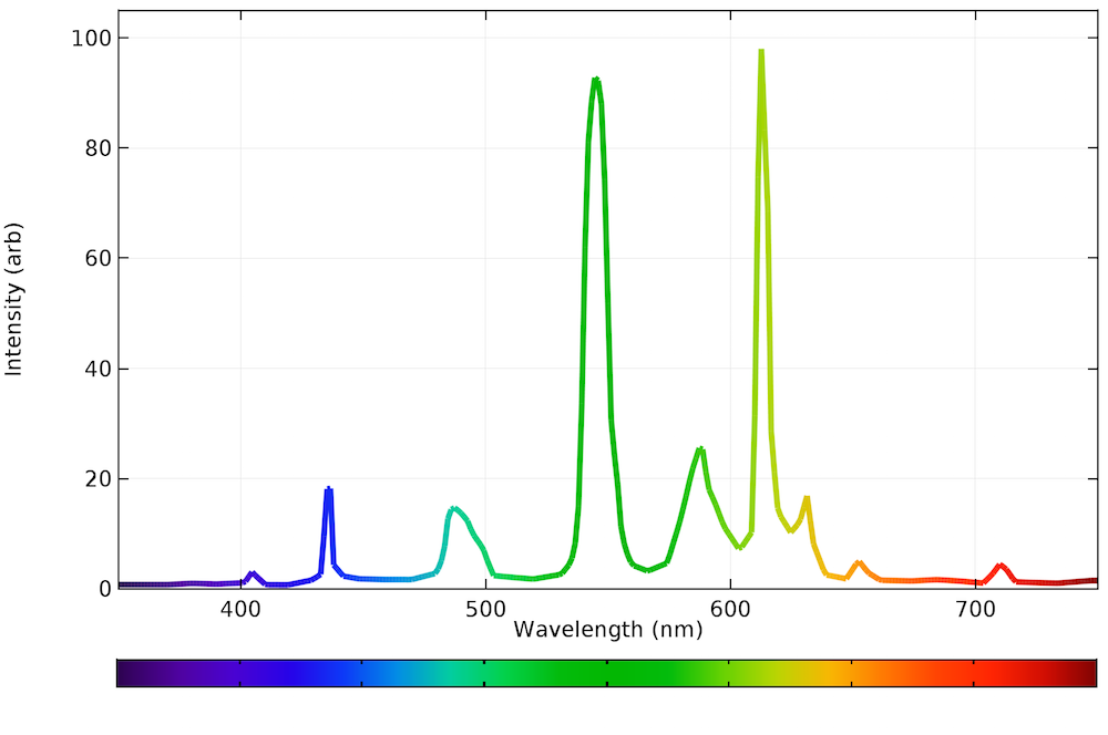 A graph showing the emission spectrum of a fluorescent bulb in COMSOL Multiphysics.