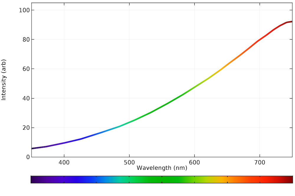 A plot of the emission spectrum for a typical incandescent light bulb.