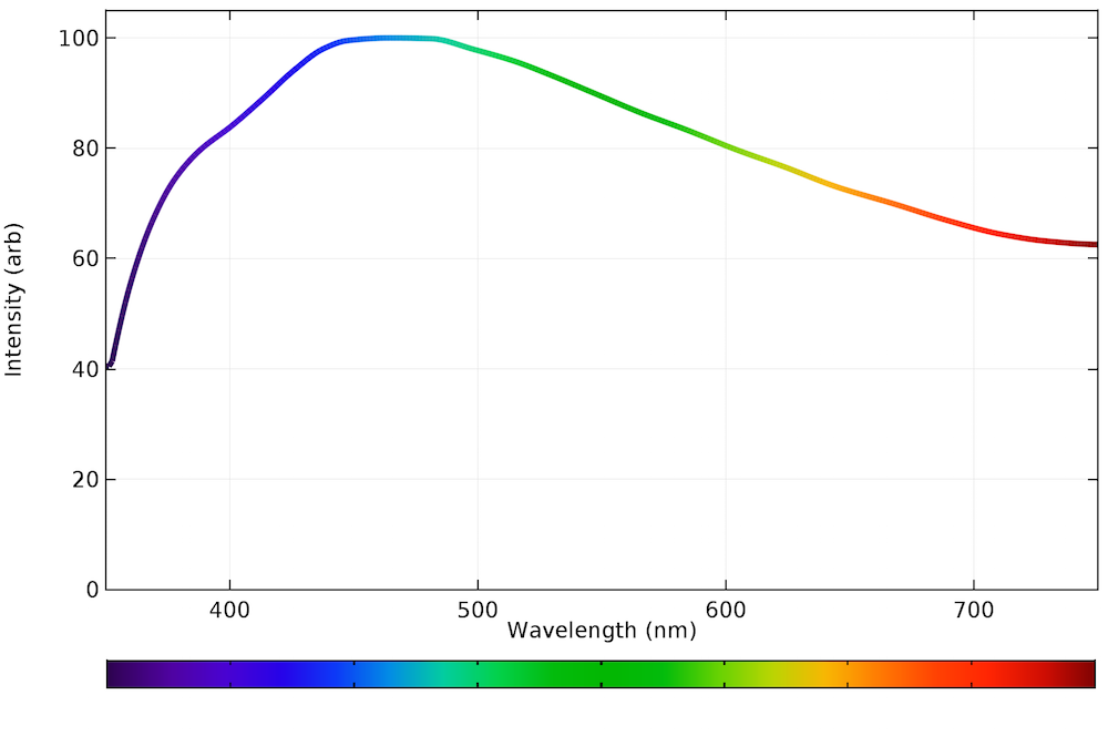 A graph plotting the emission spectrum of natural daylight.