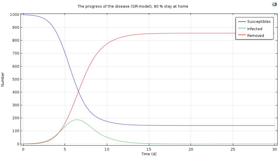 Simulation results when a large portion of the infected population stays at home.