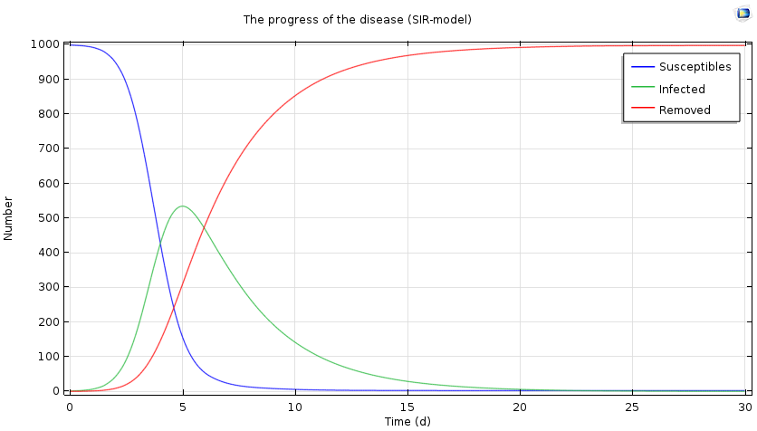 A plot indicating flu progression after 30 days.