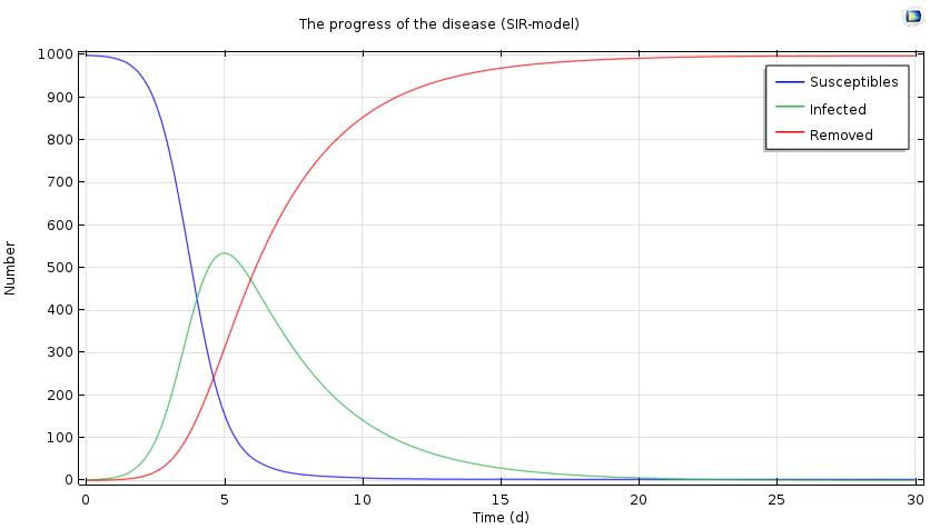 A plot indicating flu progression after 30 days.