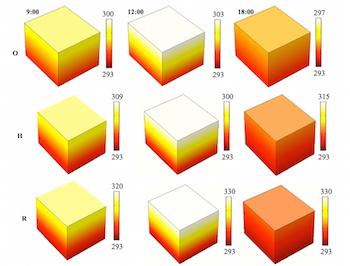 Temperature profiles of solar dryer featured