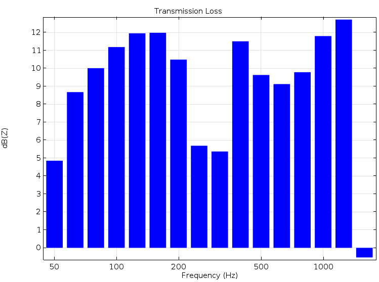 A plot of the transmission loss for an absorptive muffler.