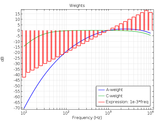 A graph plotting the different weighting options for octave bands in COMSOL Multiphysics.