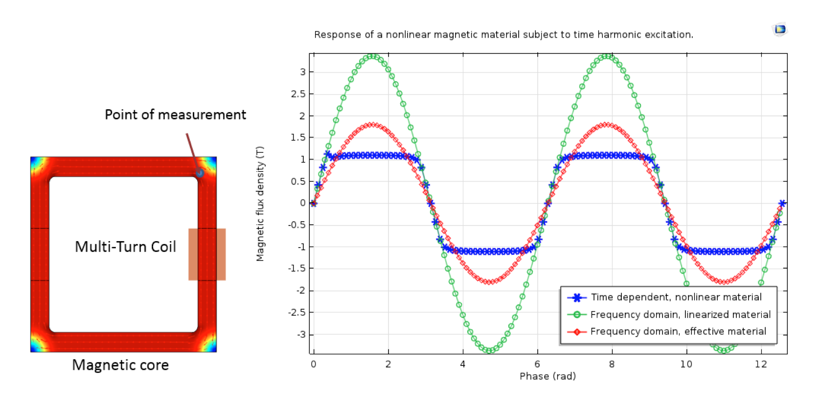 Images showing the surface plot of the magnetic flux density norm and a plot comparing the magnetic flux density and phase.