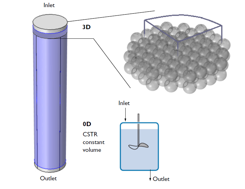 Images depicting the inlet and outlet of an ion-exchange column and the porous ion-exchange beads.