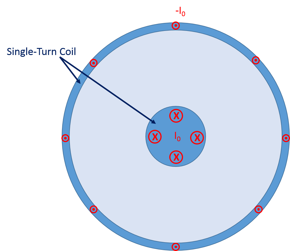 Applying the Single Turn Coil node Моделирование кабелей и линий передач в среде COMSOL Multiphysics