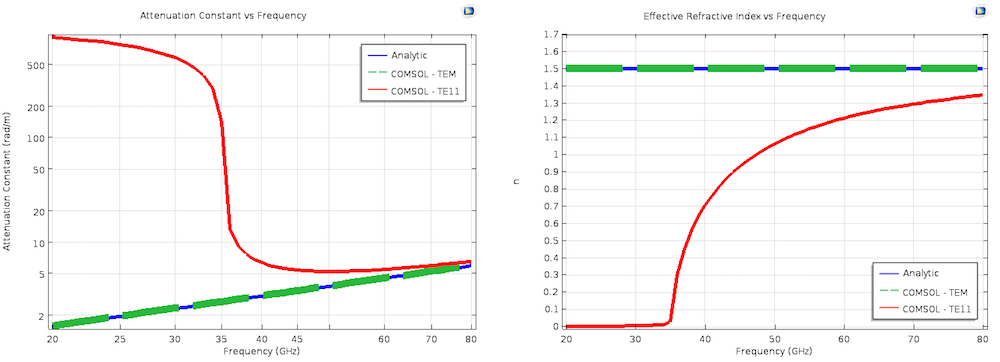 Attenuation constant and effective mode index results.