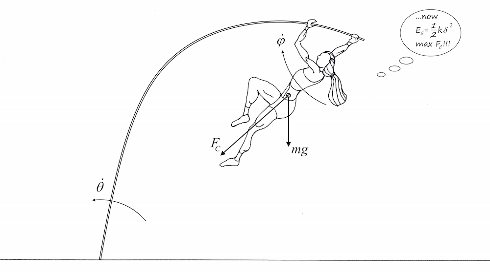 A schematic of a pole vault during the pole bending phase.