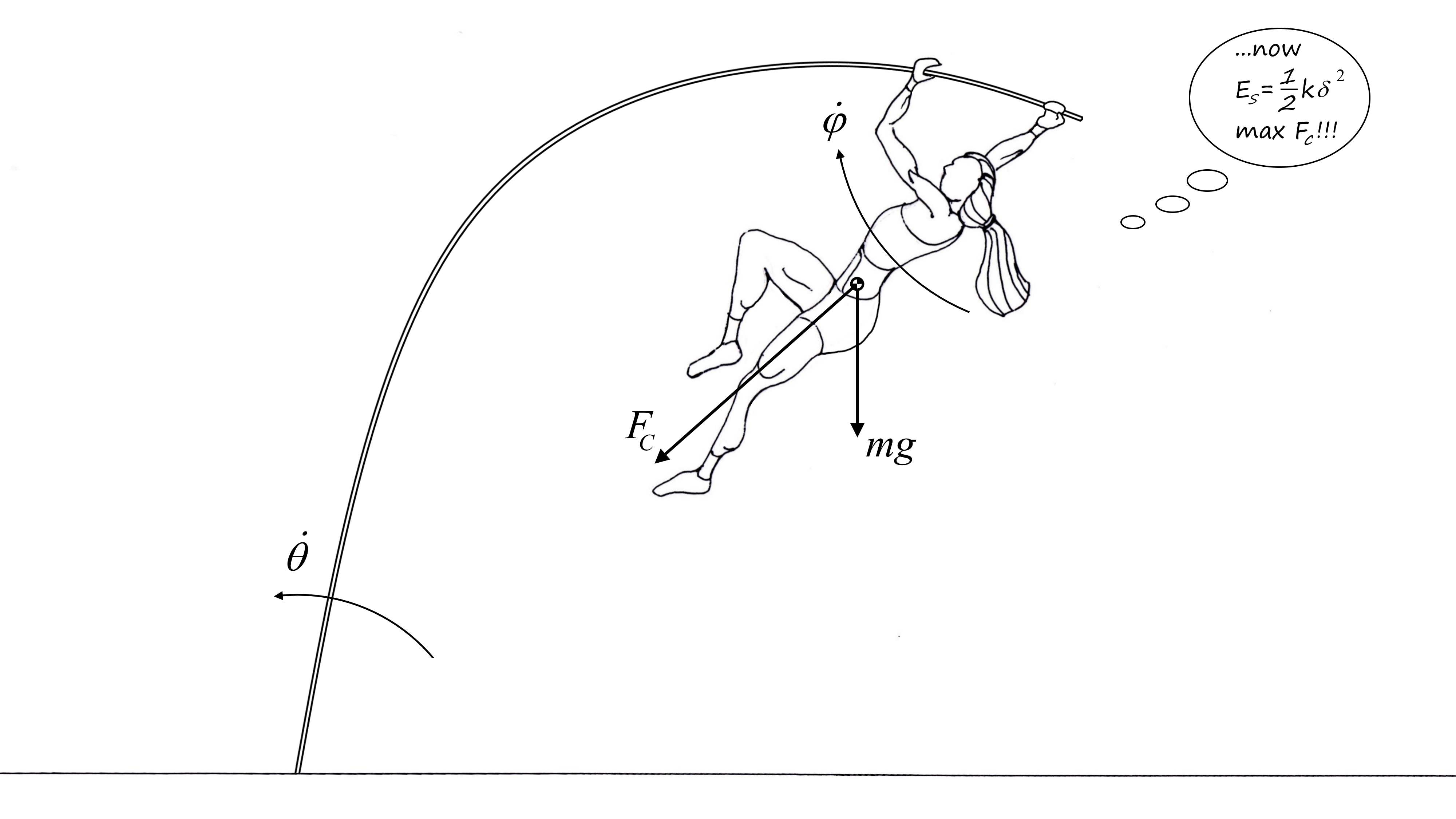 Reaching new heights in pole vaulting a multibody analysis a schematic of a pole vault during the pole bending phase nvjuhfo Images