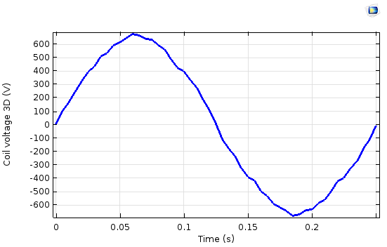 A plot indicating the coil voltage for the 3D sector model.