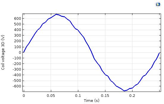 Coil voltage for 3D model Руководство по моделированию вращающихся электрических устройств в 3D