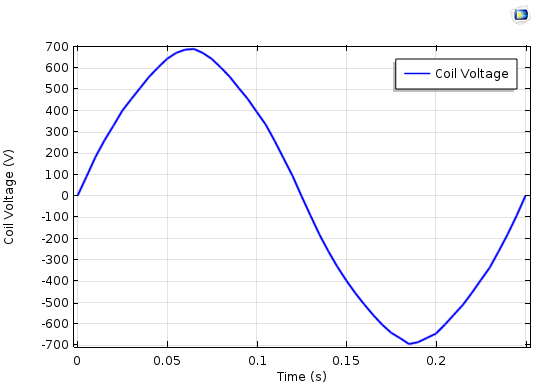 A plot showing the coil voltage for the 2D sector model.