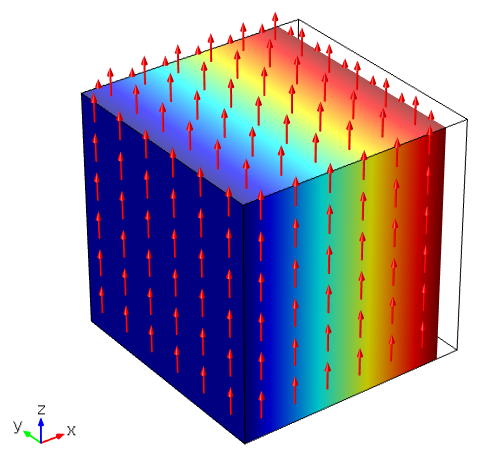 An image of the volume in a cube shrinking in the x-axis under an electric field along the z-axis.