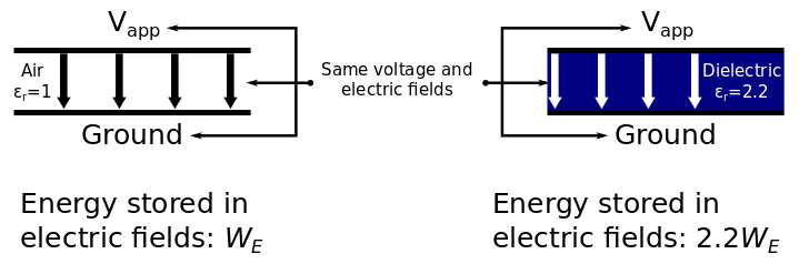 An image showing the energy within given electric fields.