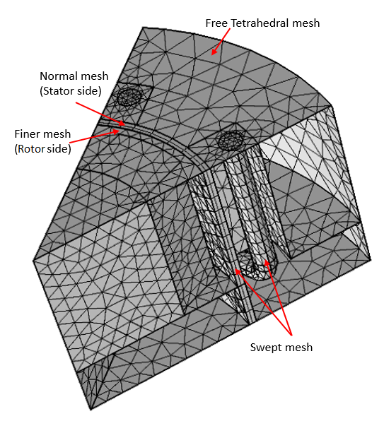 An image showing the final mesh used in the 3D generator sector model.