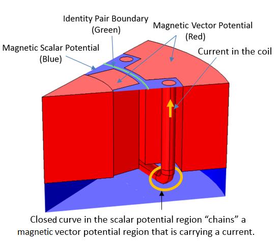 Invalid topology Руководство по моделированию вращающихся электрических устройств в 3D