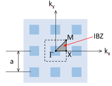 An image of the irreducible Brillouin zone for 2D square periodic structures.
