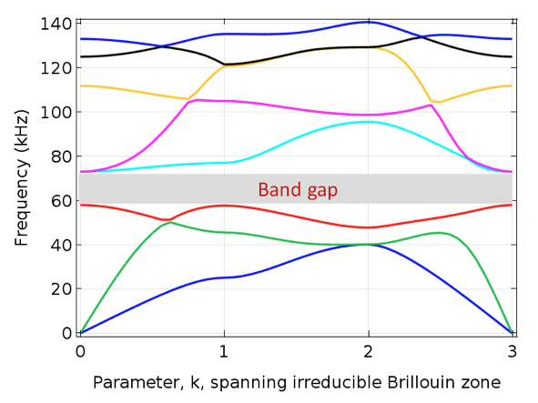 A graph plotting the frequency band for selected unit cell parameters.