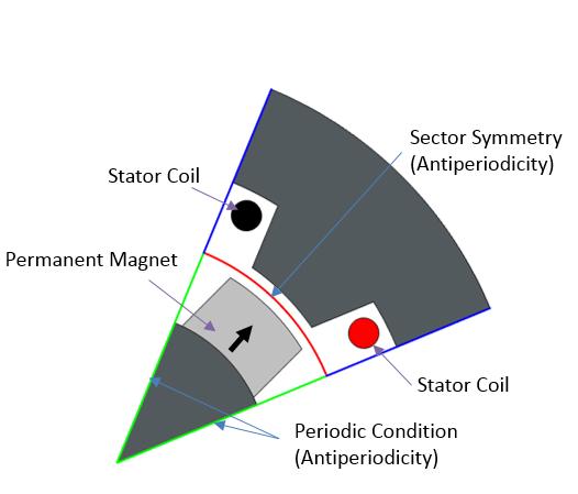 Sector symmetry schematic Руководство по моделированию вращающихся электрических устройств в 3D