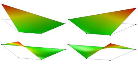 A graphic showing the shape functions for a single first-order isoparametric Lagrange element.