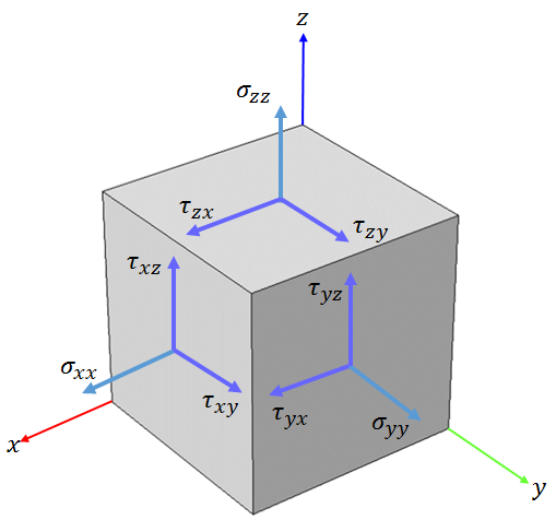 A schematic of the force components in a small differential cubic volume.