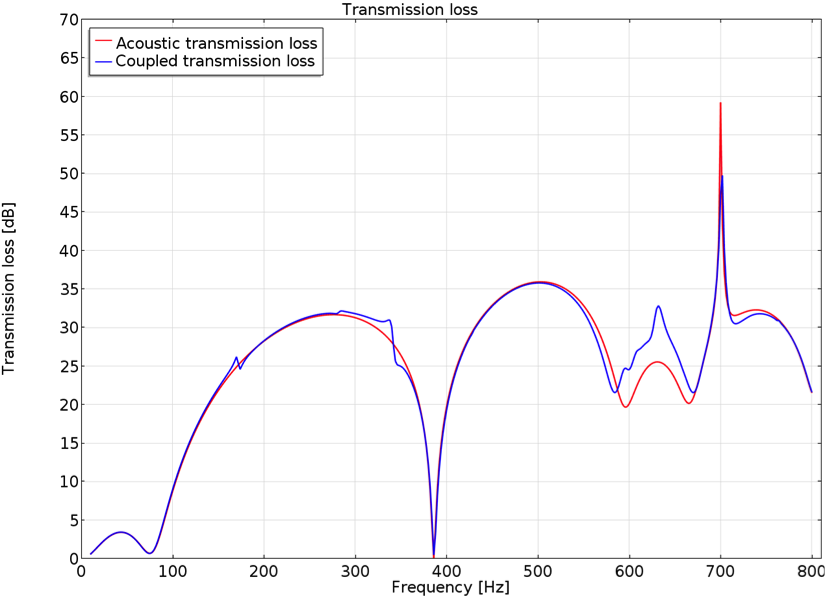 A plot comparing the transmission loss between acoustics and multiphysics models.