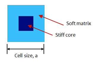 A schematic of a unit cell.