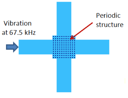 A schematic of the vibration isolation for an applied frequency in a phononic band gap material.