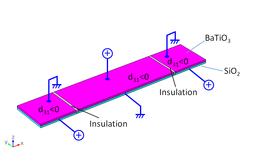 An image showing the material and voltage configurations for a cantilever with both fixed ends under alternate electric fields.