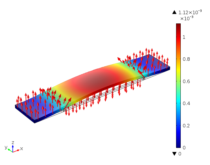 A plot of the total displacement in a cantilever with fixed ends and alternate electric fields.