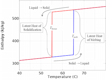 Enthalpy versus temperature plot_featured
