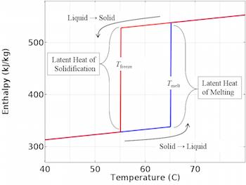 Enthalpy versus temperature plot_featured