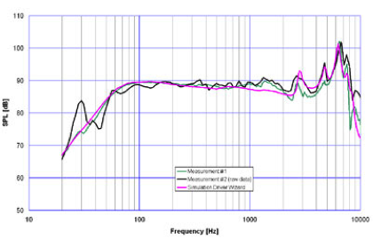 A plot comparing the measured and simulated frequency responses of the radiated sound pressure.