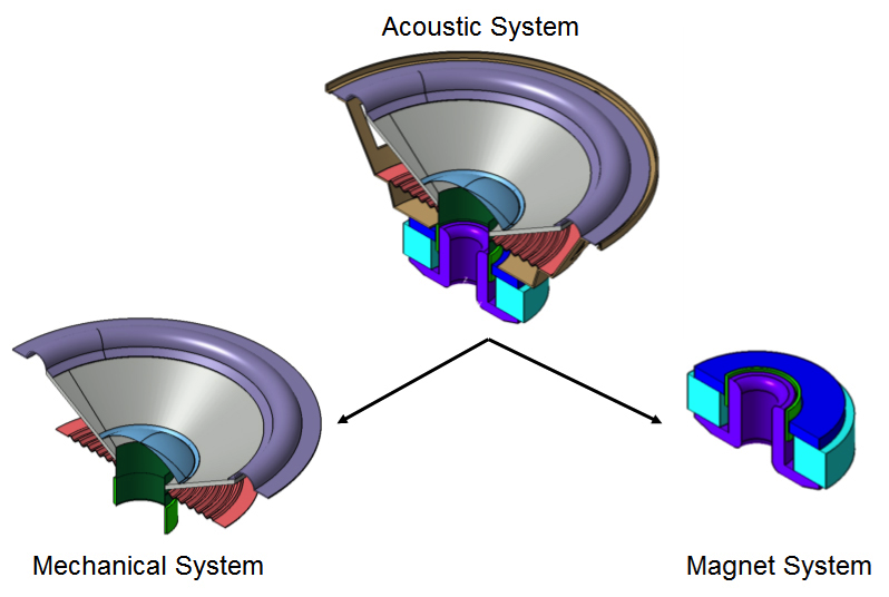 A schematic showing the different physics involved within a loudspeaker.