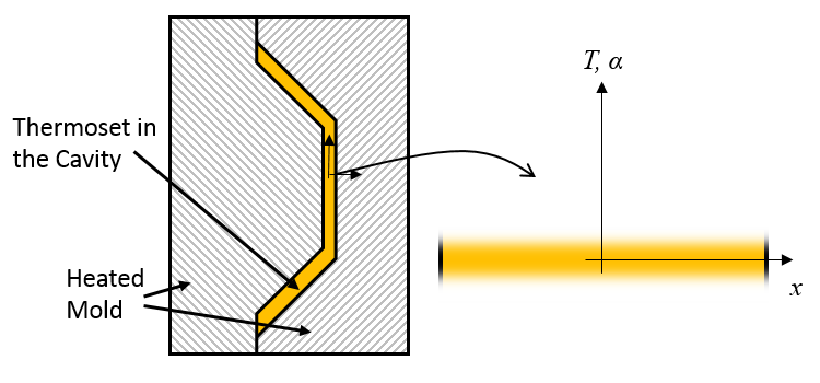 A schematic of a mold with thermoset curing inside and an equivalent model.