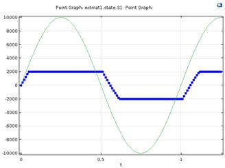 Results for a scalar 1D model Использование внешних материальных моделей для магнитного моделирования