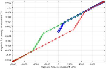Scalar 1D model during a sinusoidal cycle Использование внешних материальных моделей для магнитного моделирования