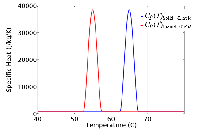A graph indicating the specific heat, a derivative of the enthalpy.