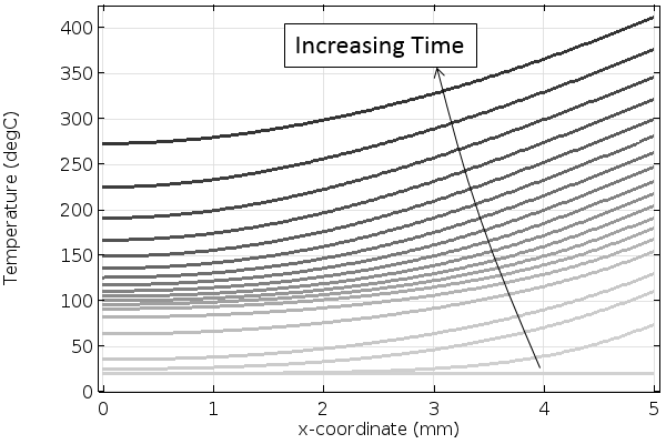 A plot showing the temperature increase through the thickness of the material.